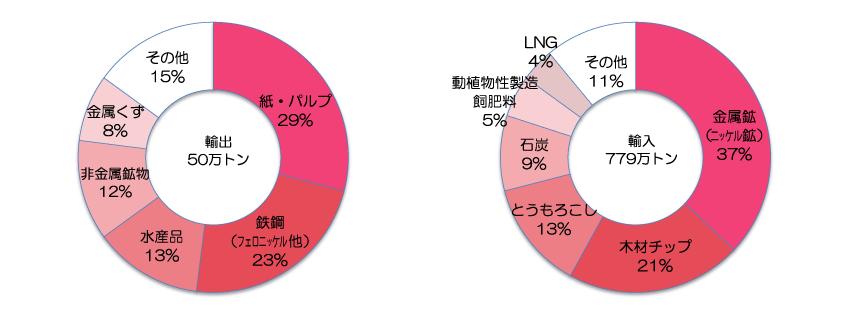 貿易上位品目(2019年)出典:青森県「八戸港統計年報」
