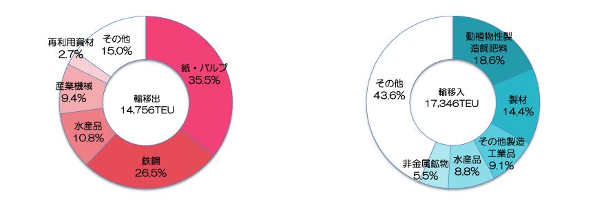 品目別コンテナ取扱数量(2020年)出典:青森県「八戸港統計年報」