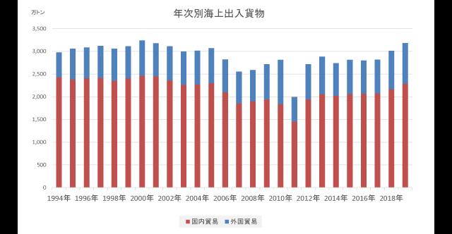 年次別海上出入貨物(2019年)|出典:青森県「八戸港統計年報」