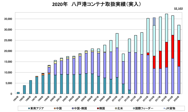 航路別コンテナ取扱実績(実入り実績)(2019年)作成:八戸港国際物流拠点化推進協議会