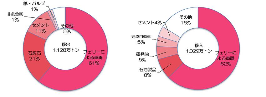 移出入上位品目(2019年)出典:青森県「八戸港統計年報」