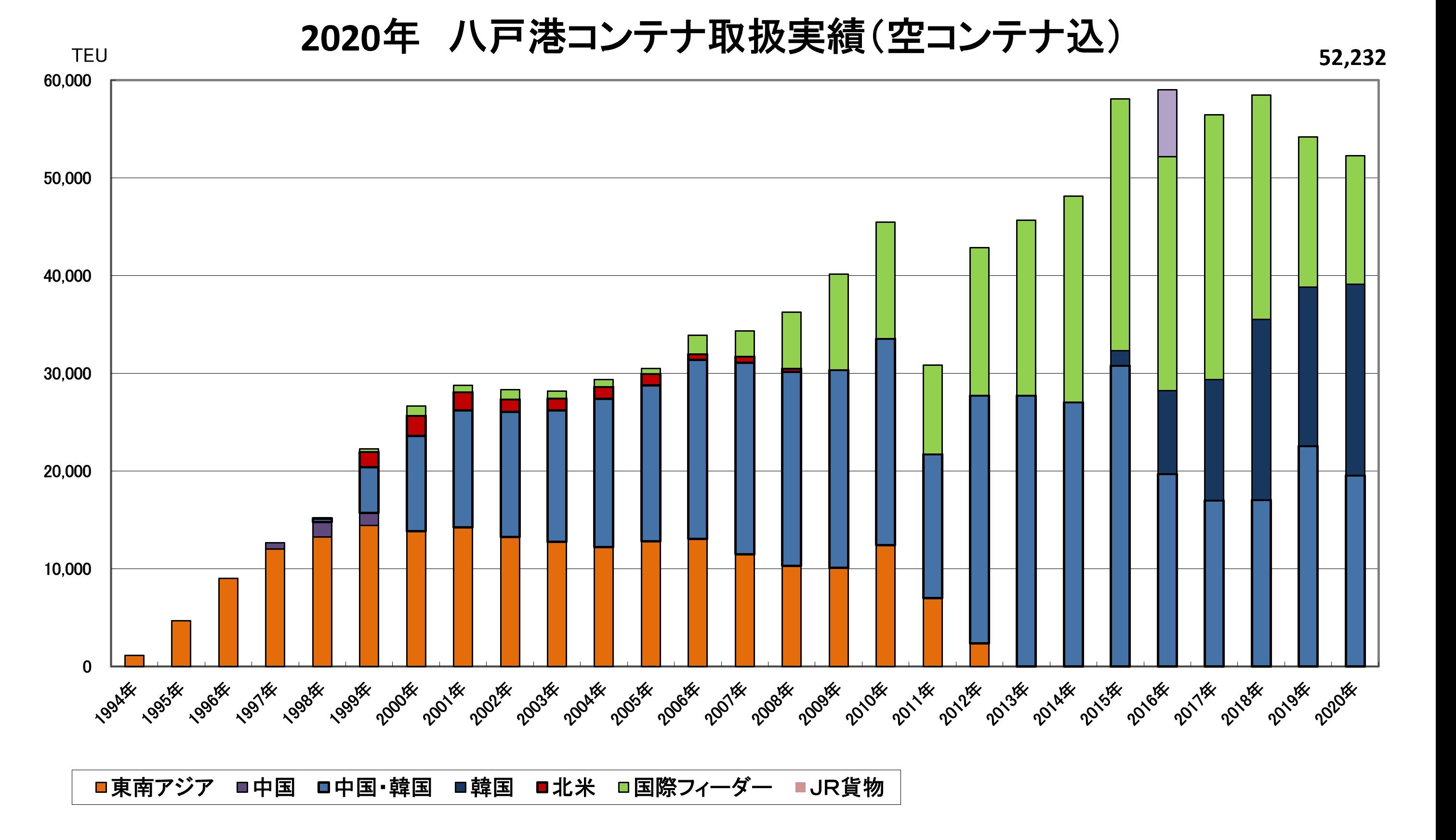 航路別コンテナ取扱実績(空コンテナ含む)(2020年)作成:八戸港国際物流拠点化推進協議会